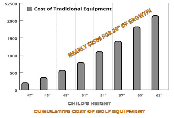 Adjustable golf Clubs