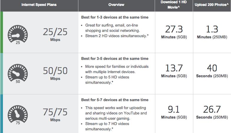 Verizon Ideal Speed