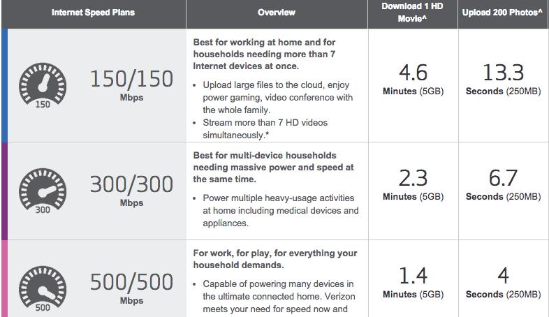 Verizon Ideal Speeds1