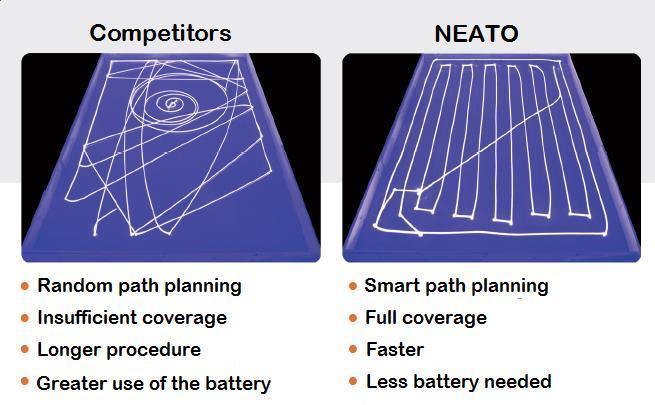Navigation-Algorithm-Neato-XV-15