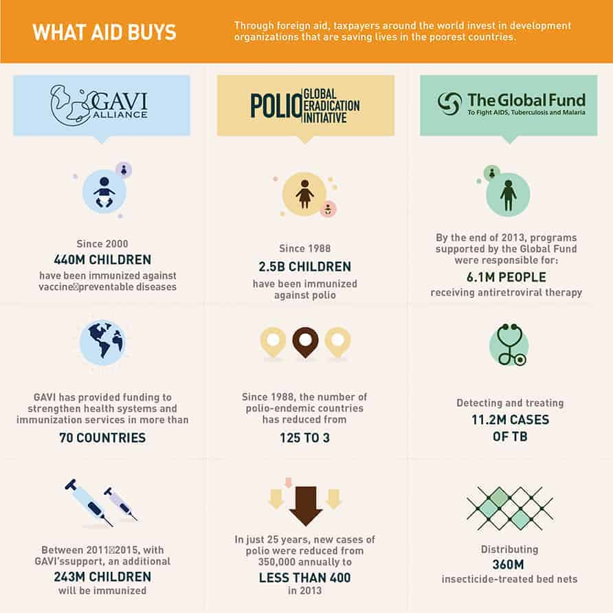 What_Aid_Buys_CG.AL-Infographic_MASTER-06